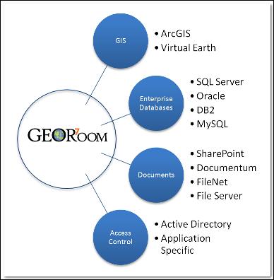 GeoRoom Bubble Graph